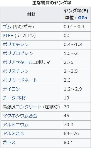 ヤング率の一覧表