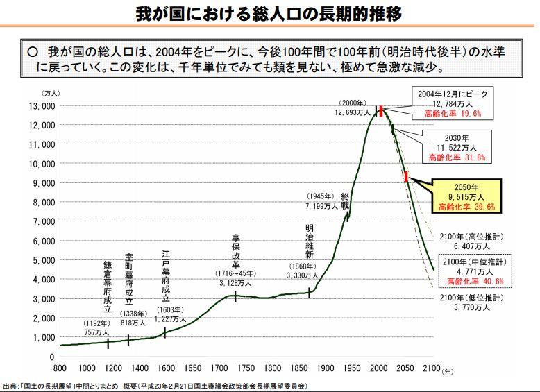 2100年までの日本の人口推移