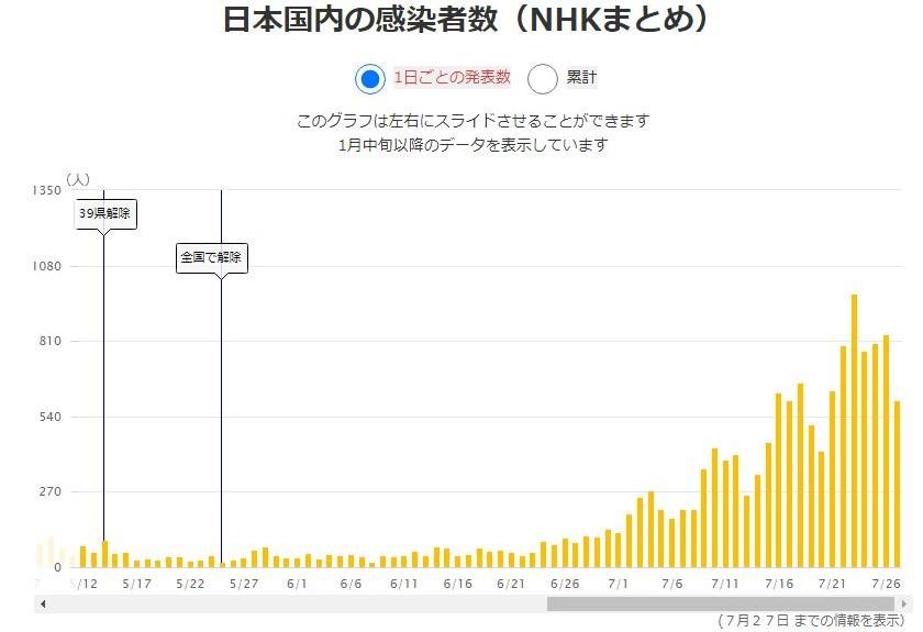 新型コロナウイルス感染者数グラフ