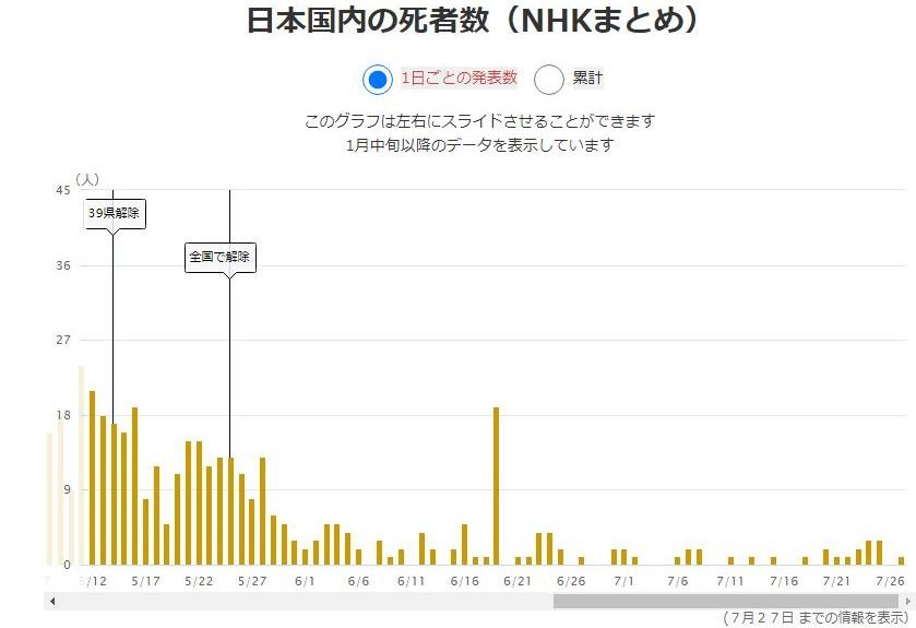 新型コロナウイルス死亡者数グラフ