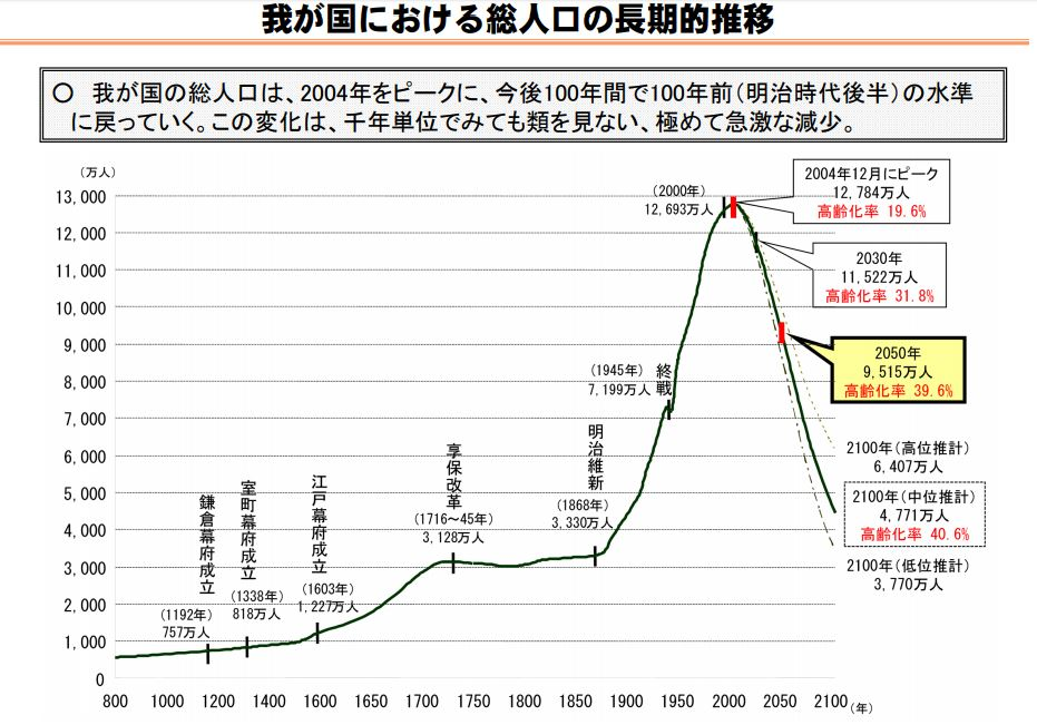 日本の人口推移2050年