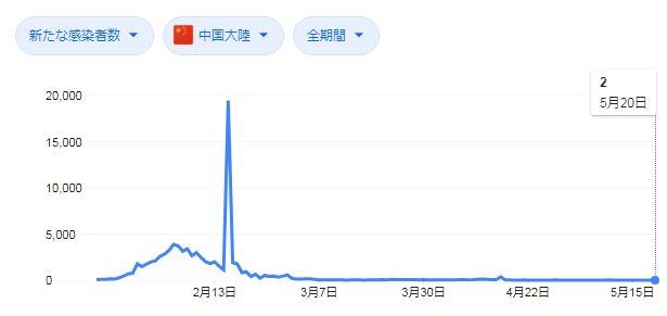 中国の新型コロナ感染者状況