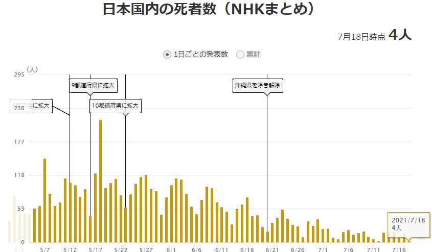 新型コロナウイルス死者数の推移グラフ