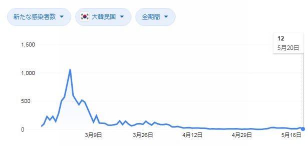 韓国の新型コロナ感染者状況