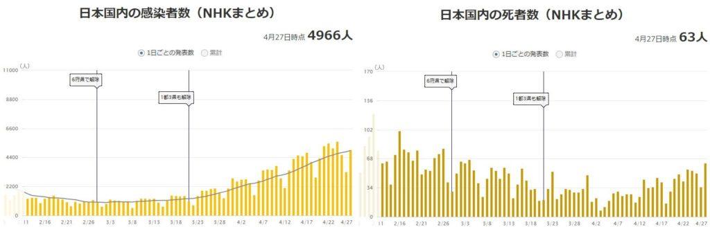 新型コロナウイルスの感染者と死亡者のグラフ