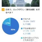 日本でロックダウンをするべき?