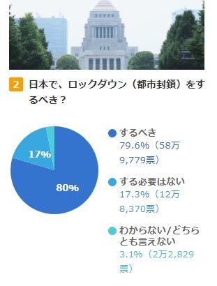 【日常】日本もロックダウンするべきだって意見を論破してみる